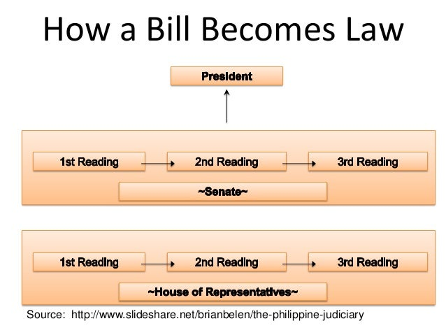 How a bill becomes a law diagram philippines complete wiring classification of government rh slideshare net diagram how a bill becomes a law in the philippines ccuart Image collections