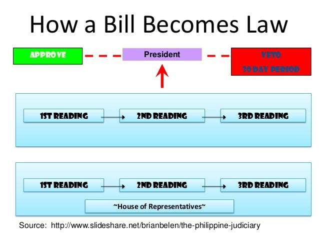 syntax law in the philippines Full text of presidential decree no 1151 (philippine environmental policy) featured on the world wide web by the law firm of chan robles & associates - philippines.