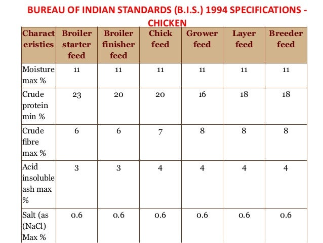 Classification Of Poultry Feed Ingedients
