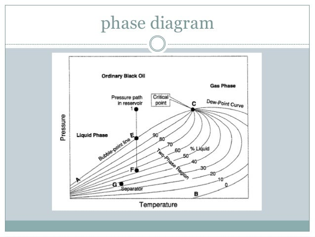 classification of reservoirs Vapor Pressure Diagram 7 phase diagram