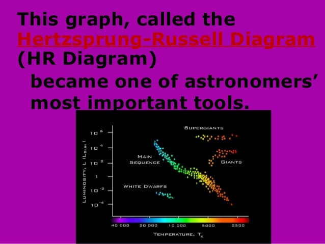 Classification of stars notes w questions 4 ccuart Image collections