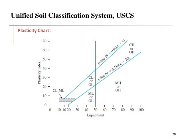 Classification os soil for Soil as a system