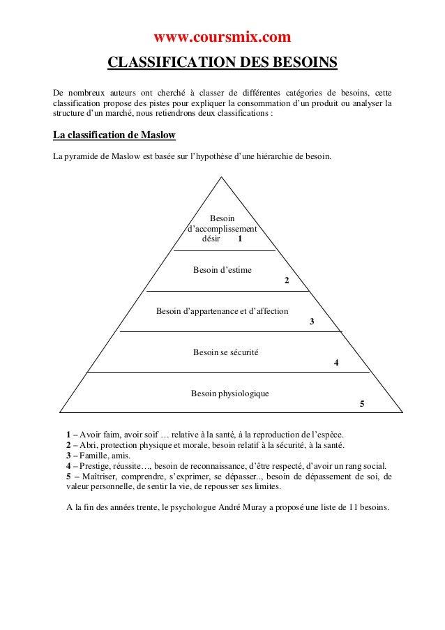 www.coursmix.com              CLASSIFICATION DES BESOINSDe nombreux auteurs ont cherché à classer de différentes catégorie...