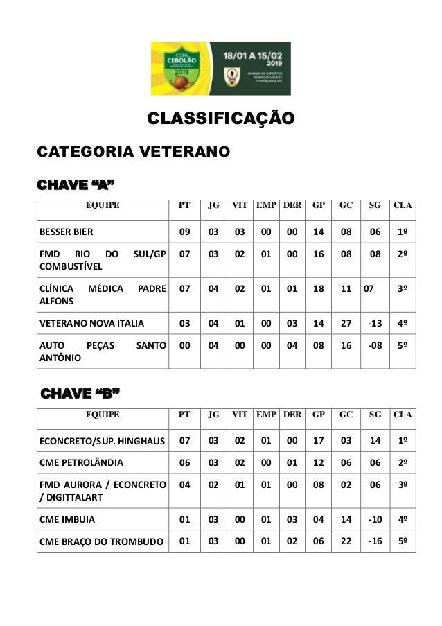 """CLASSIFICAÇÃO CATEGORIA VETERANO CHAVE """"A"""" EQUIPE PT JG VIT EMP DER GP GC SG CLA S BESSER BIER 09 03 03 00 00 14 08 06 1º ..."""