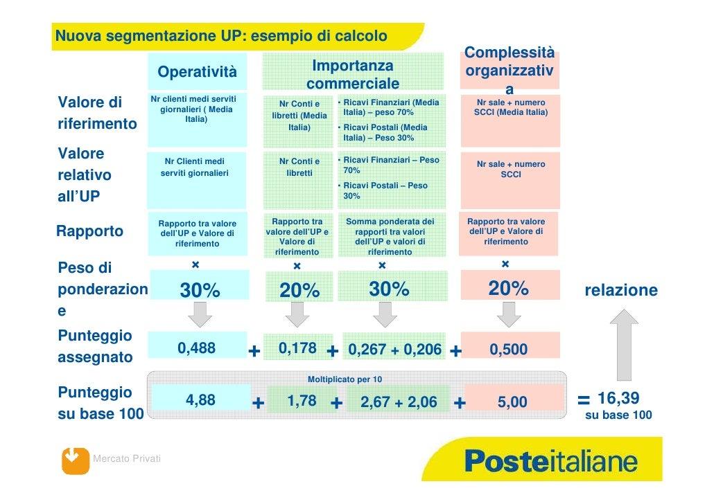 Classificazion eufficipostali luglio2012 - Calcolo valore immobile commerciale ...