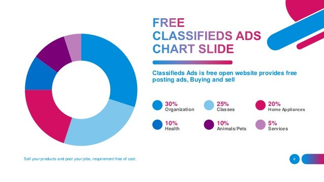 Classifieds Ads Free Unlimited post