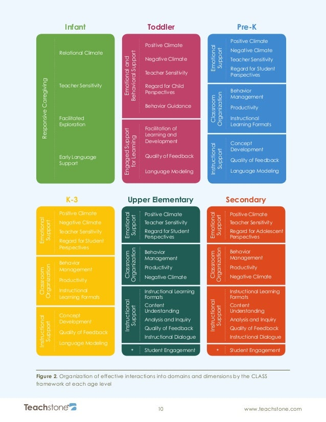 class implementation guide sistema de evaluacion del desempe o docente rh slideshare net Crawling Baby Teachstone Class Dimensions
