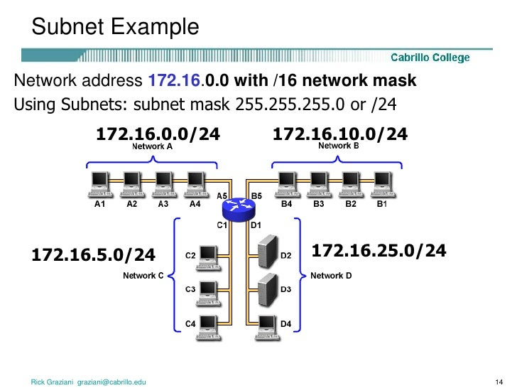 Guaranteed easiest class b subnetting made easy subnet 101 for.