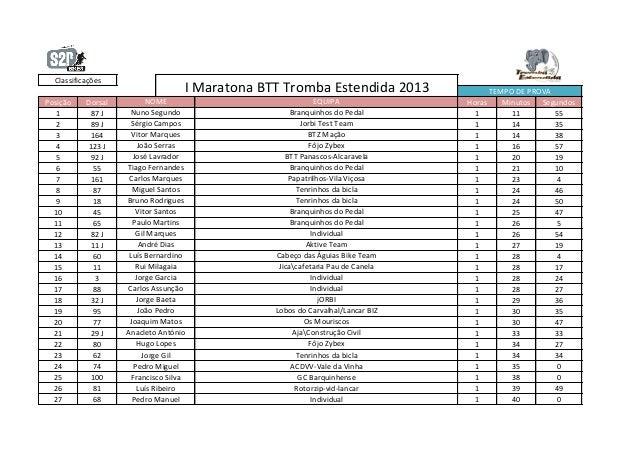 Classificações                                    I Maratona BTT Tromba Estendida 2013               TEMPO DE PROVAPosição...