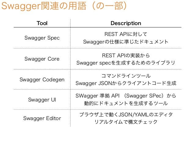 Swagger関連の用語(の一部) Tool Description Swagger Spec REST APIに対して Swaggerの仕様に準じたドキュメント Swagger Core REST APIの実装から Swagger specを...