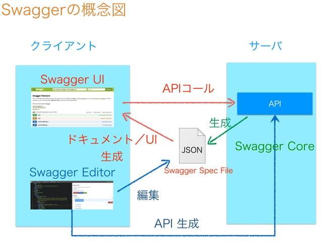 Swaggerの概念図 サーバクライアント API JSON Swagger UI ドキュメント/UI 生成 Swagger Spec FileSwagger Editor 編集 APIコール 生成 API 生成 Swagger Core