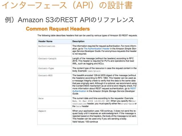 インターフェース(API)の設計書 例)Amazon S3のREST APIのリファレンス