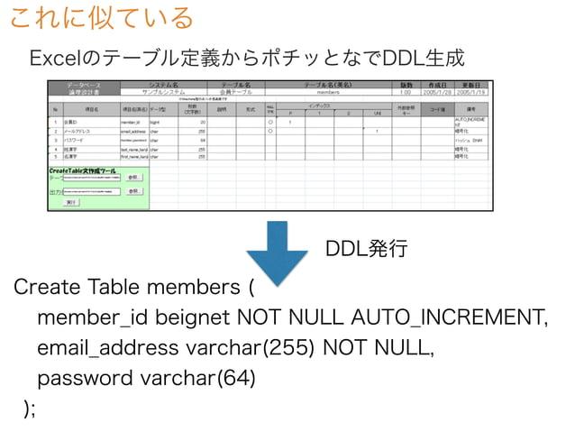 これに似ている Create Table members ( member_id beignet NOT NULL AUTO_INCREMENT, email_address varchar(255) NOT NULL, password va...