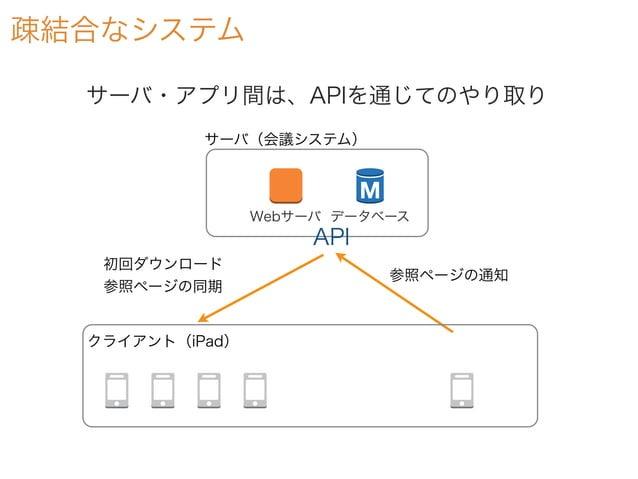 疎結合なシステム Webサーバ データベース サーバ(会議システム) 参照ページの通知 初回ダウンロード 参照ページの同期 サーバ・アプリ間は、APIを通じてのやり取り クライアント(iPad) API