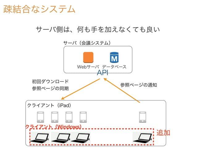 疎結合なシステム Webサーバ データベース サーバ(会議システム) 参照ページの通知 初回ダウンロード 参照ページの同期 サーバ側は、何も手を加えなくても良い クライアント(iPad) API クライアント(Windows) 追加