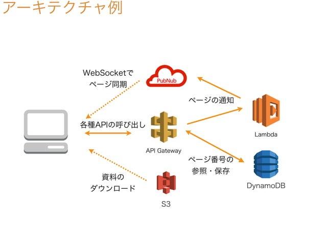 アーキテクチャ例 DynamoDB S3 API Gateway Lambda ページ番号の 参照・保存 資料の ダウンロード WebSocketで ページ同期 ページの通知 各種APIの呼び出し
