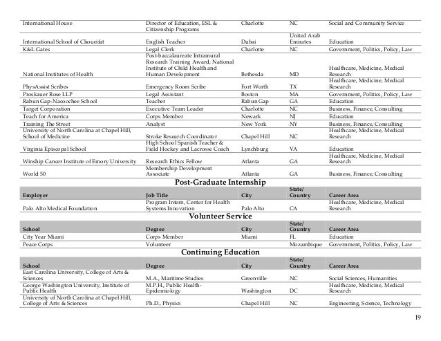 Class of 2014 Career Outcomes Full Report