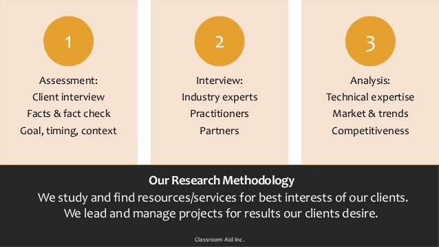 Assessment: Client interview Facts & fact check Goal, timing, context 1 Interview: Industry experts Practitioners Partners...