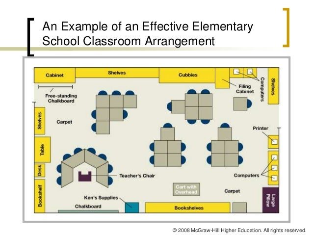 Classroom Management Design : Classroom management in higher education