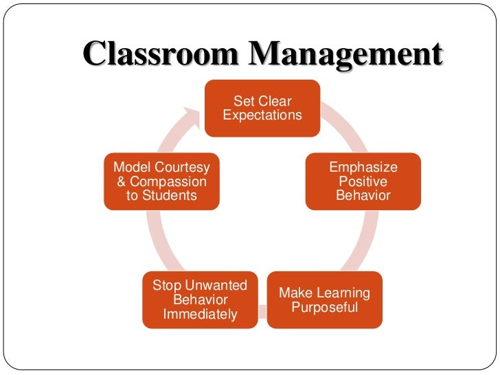 Classroom Management Powerpoint on Classroom Expectations