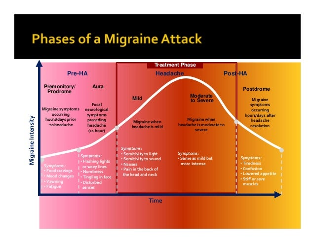 migraines serotonin and caffeine To help identify a migraine headache, it can be useful to keep a diary of symptoms noting the time of onset, any triggers, the duration of the headaches, any noticeable signs or auras leading up.