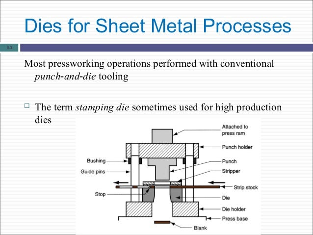 sheet metal operations with diagrams