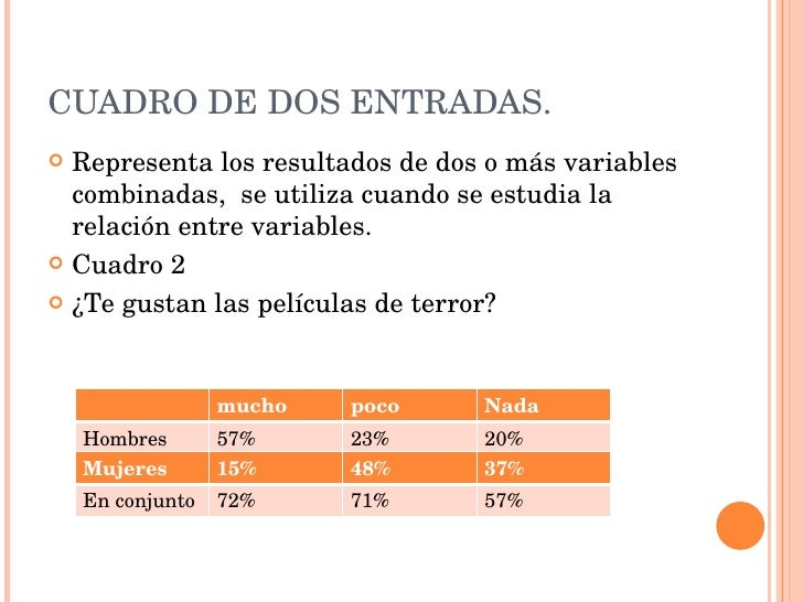 Analisis de resultados for Cuadros para entradas piso