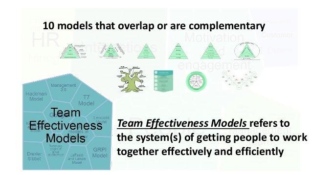 brainforit.com A clear picture of Team Effectiveness Models managingTEAMS.brainforit.com/all models