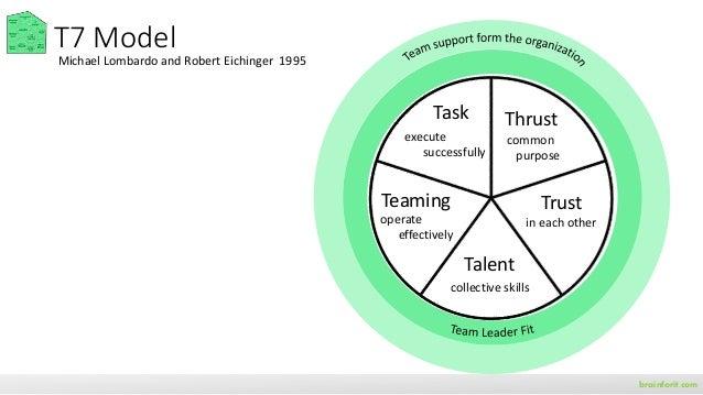 Growth mindset brainforit.com effort, criticism, success of others (not)