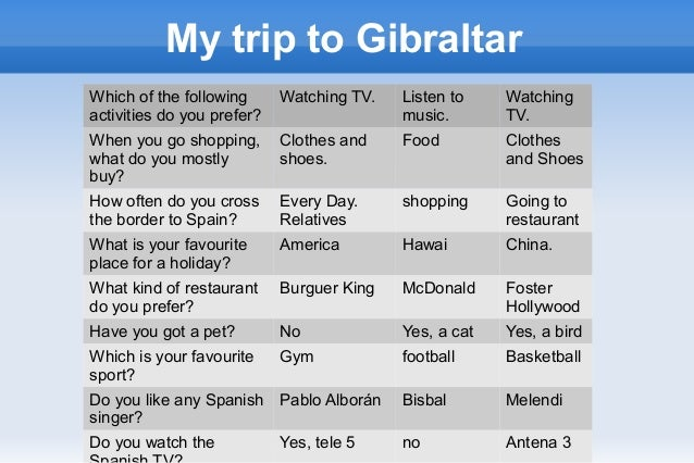 My trip to GibraltarWhich of the followingactivities do you prefer?Watching TV. Listen tomusic.WatchingTV.When you go shop...