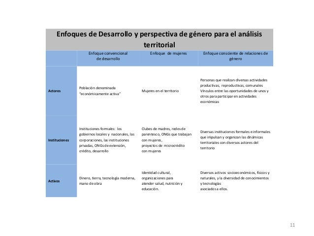 Enfoques de Desarrollo y perspectiva de género para el análisis                               territorial                 ...