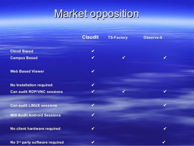 Market opposition Claudit  TS-Factory  Observe-it  Cloud Based    Campus Based    Web Based Viewer    No Installation r...