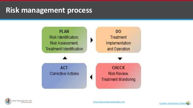 Risk management process Custom eCommerce Developers http://www.ifourtechnolab.com