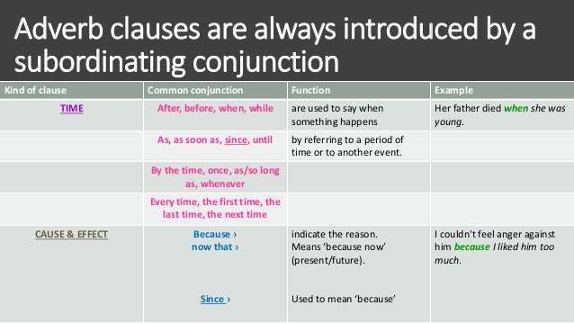Clauses And Its Types