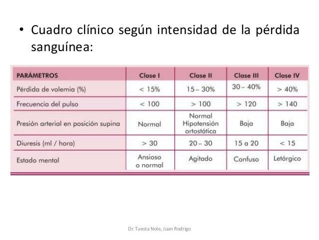 • Cuadro clínico según intensidad de la pérdida sanguínea: Dr. Tuesta Nole, Juan Rodrigo