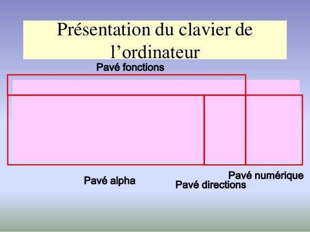 Présentation du clavier de l'ordinateur Pavé alpha Pavé fonctions Pavé directions Pavé numérique