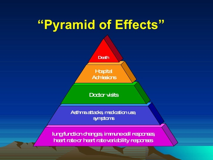 """"""" Pyramid of Effects"""""""