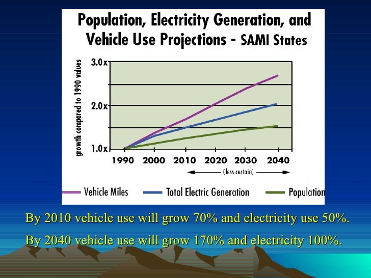 By 2010 vehicle use will grow 70% and electricity use 50%. By 2040 vehicle use will grow 170% and electricity 100%.