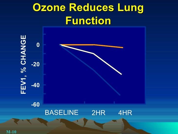 Ozone Reduces Lung Function BASELINE 2HR 4HR FEV1, % CHANGE -60 -40 -20 0 M-10
