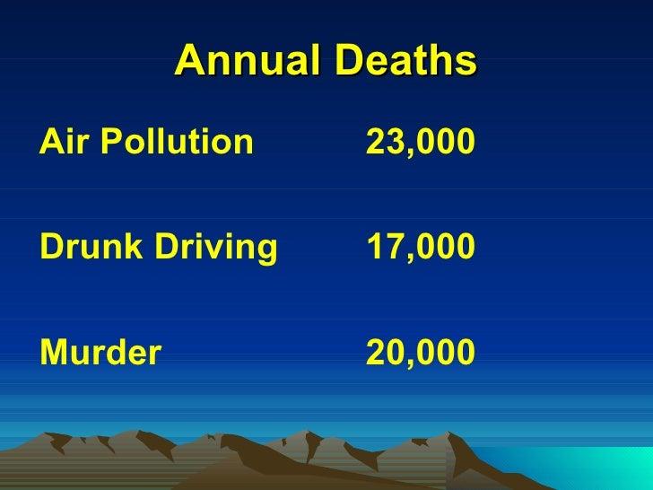 Annual Deaths <ul><li>Air Pollution 23,000 </li></ul><ul><li>Drunk Driving 17,000 </li></ul><ul><li>Murder  20,000 </li></ul>