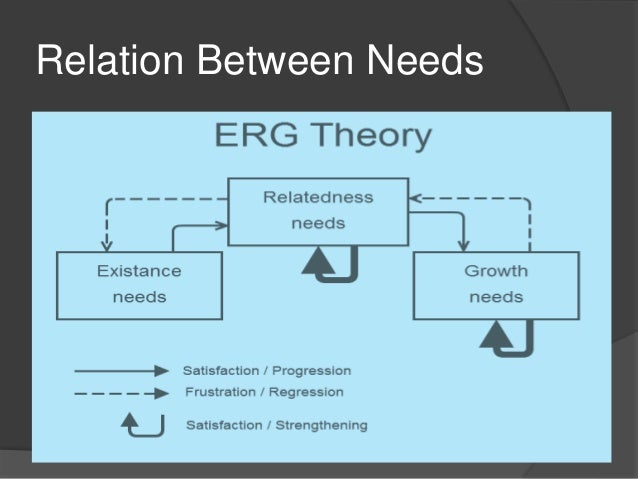 erg theory Alderfer's theory of motivation, sometimes also three-factor theory or abbreviated erg (existence, relatedness and growth) is the theories of human motivation it's a extension of maslow's pyramid of needs arranged by the specific needs of the abstract need into three basic levels.