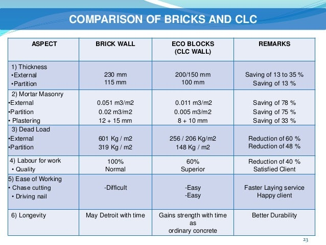 light weight block clc manufacturing plant. Black Bedroom Furniture Sets. Home Design Ideas