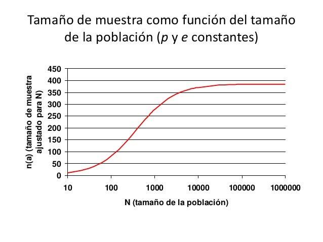 Tamaño de muestra como función del tamaño de la población (p y e constantes) 0 50 100 150 200 250 300 350 400 450 10 100 1...