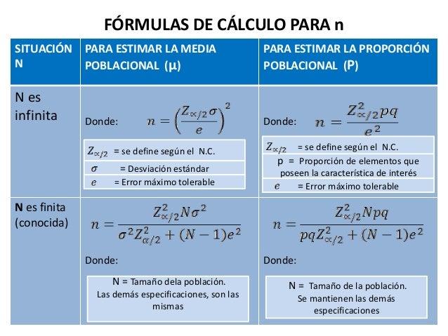 FÓRMULAS DE CÁLCULO PARA n SITUACIÓN N PARA ESTIMAR LA MEDIA POBLACIONAL (µ) PARA ESTIMAR LA PROPORCIÓN POBLACIONAL (P) N ...