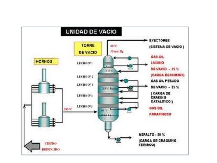 Se usan para       separar productos          de craqueo         catalítico del                                           ...