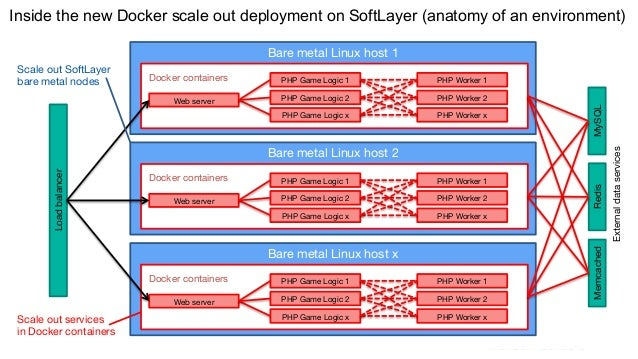 Taking the Next Hot Mobile Game Live with Docker and IBM SoftLayer