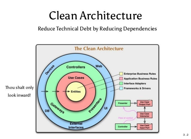 Clean Architecture Applications in Python