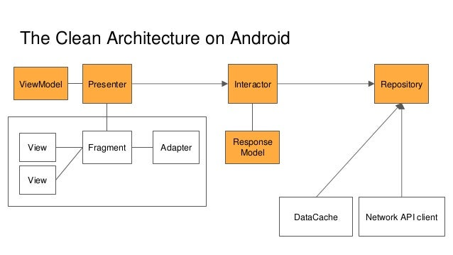 Clean architecture on android