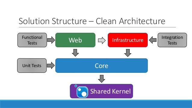 Clean architecture with asp net core