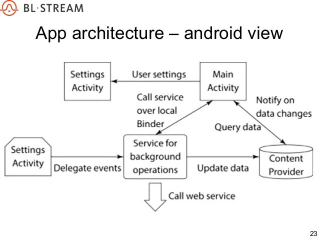 23 App Architecture U2013 Android View ...